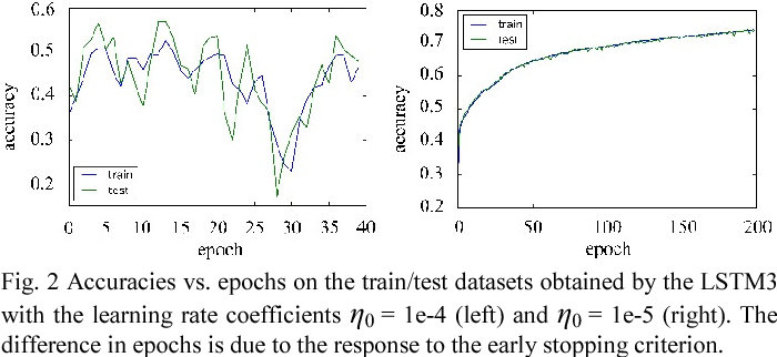 Figure 2 for Simplified Gating in Long Short-term Memory (LSTM) Recurrent Neural Networks