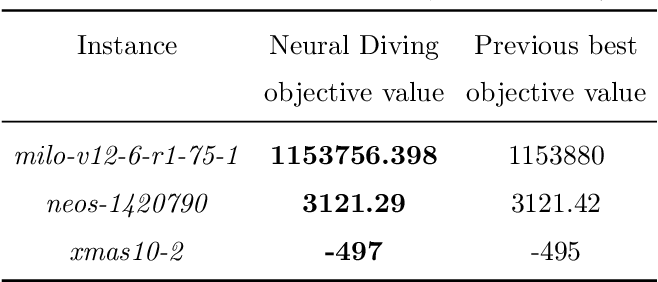 Figure 4 for Solving Mixed Integer Programs Using Neural Networks