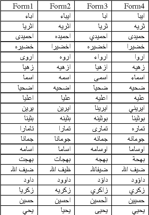 Figure 1 for Rule-and Dictionary-based Solution for Variations in Written Arabic Names in Social Networks, Big Data, Accounting Systems and Large Databases