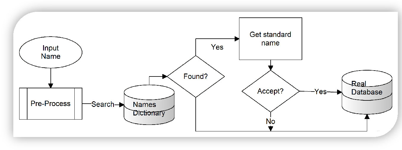 Figure 2 for Rule-and Dictionary-based Solution for Variations in Written Arabic Names in Social Networks, Big Data, Accounting Systems and Large Databases