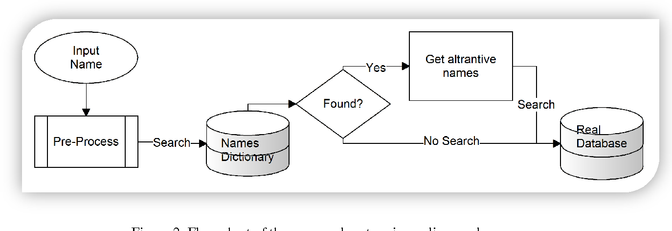 Figure 3 for Rule-and Dictionary-based Solution for Variations in Written Arabic Names in Social Networks, Big Data, Accounting Systems and Large Databases