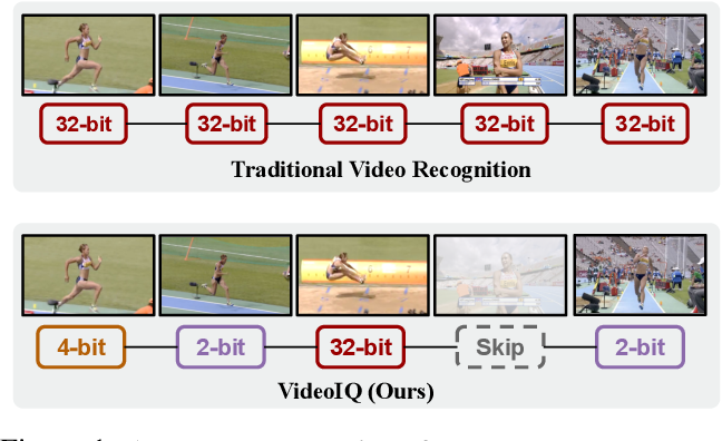 Figure 1 for Dynamic Network Quantization for Efficient Video Inference