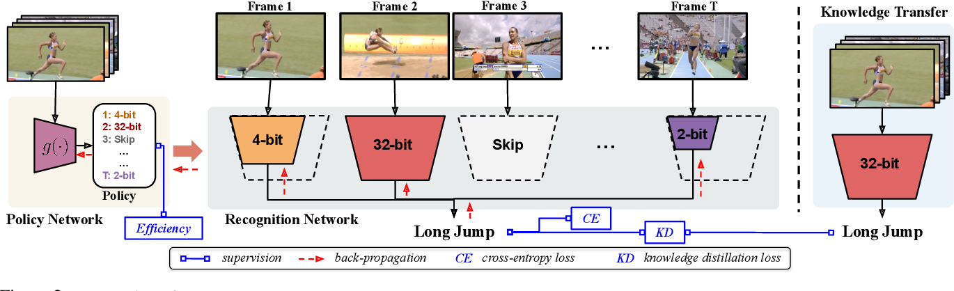 Figure 3 for Dynamic Network Quantization for Efficient Video Inference