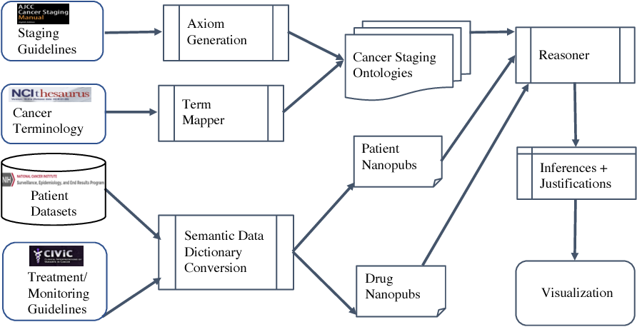 Figure 1 for Knowledge Integration for Disease Characterization: A Breast Cancer Example
