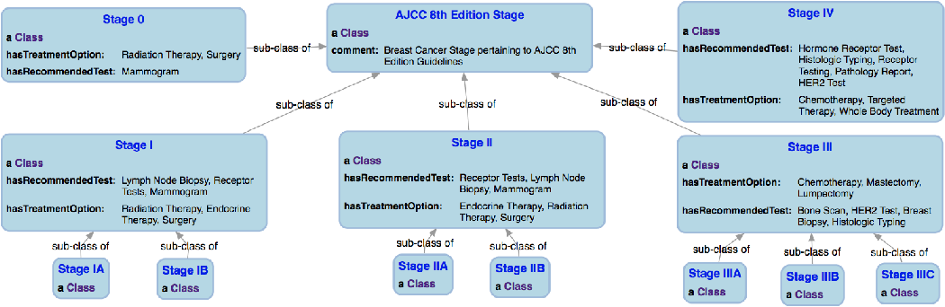 Figure 3 for Knowledge Integration for Disease Characterization: A Breast Cancer Example