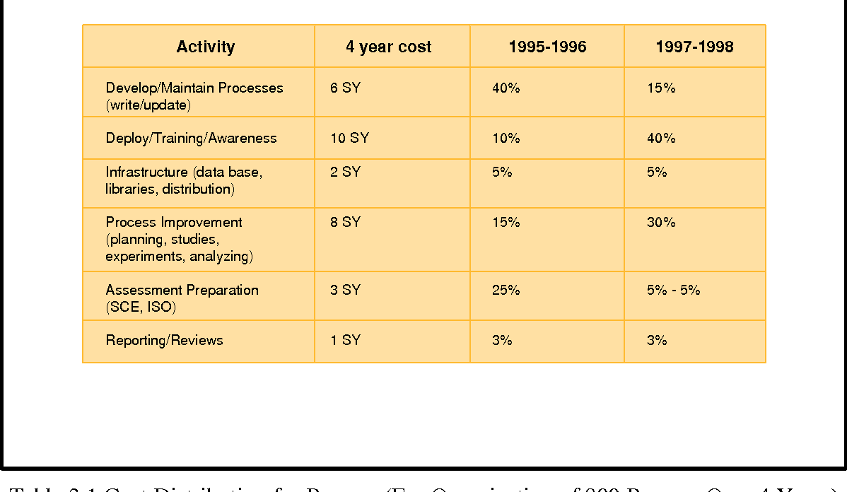 Table 3.1 Cost Distribution for Process (For Organization of 800 Persons Over 4 Years)