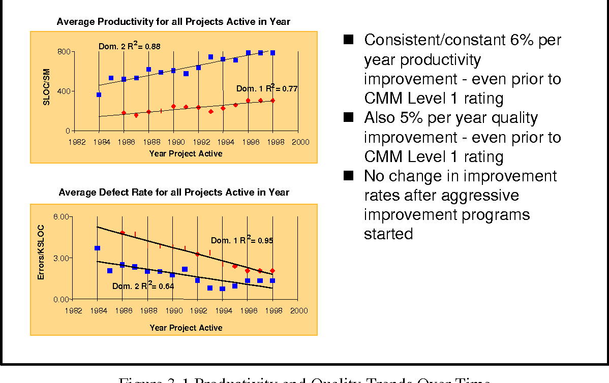 Figure 3-1 Productivity and Quality Trends Over Time