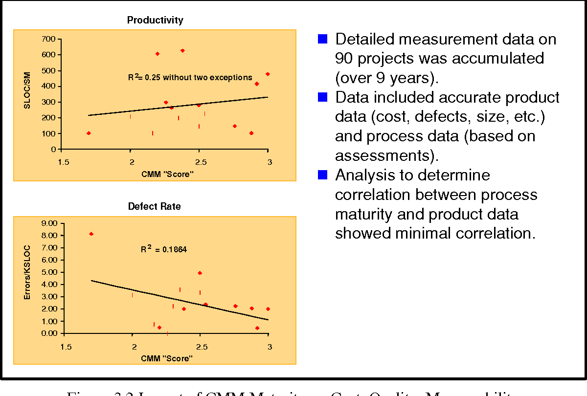 Figure 3.2 Impact of CMM Maturity on Cost, Quality, Manageability