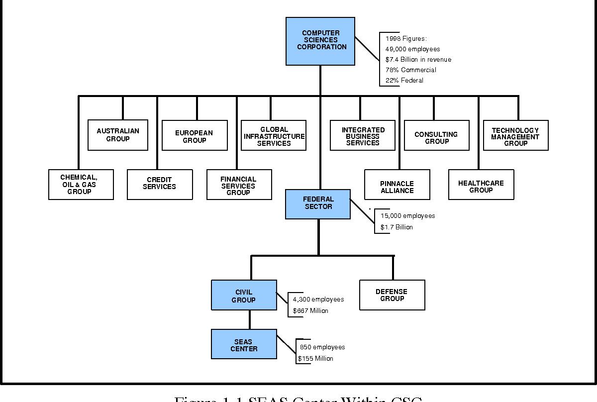 Figure 1-1 SEAS Center Within CSC