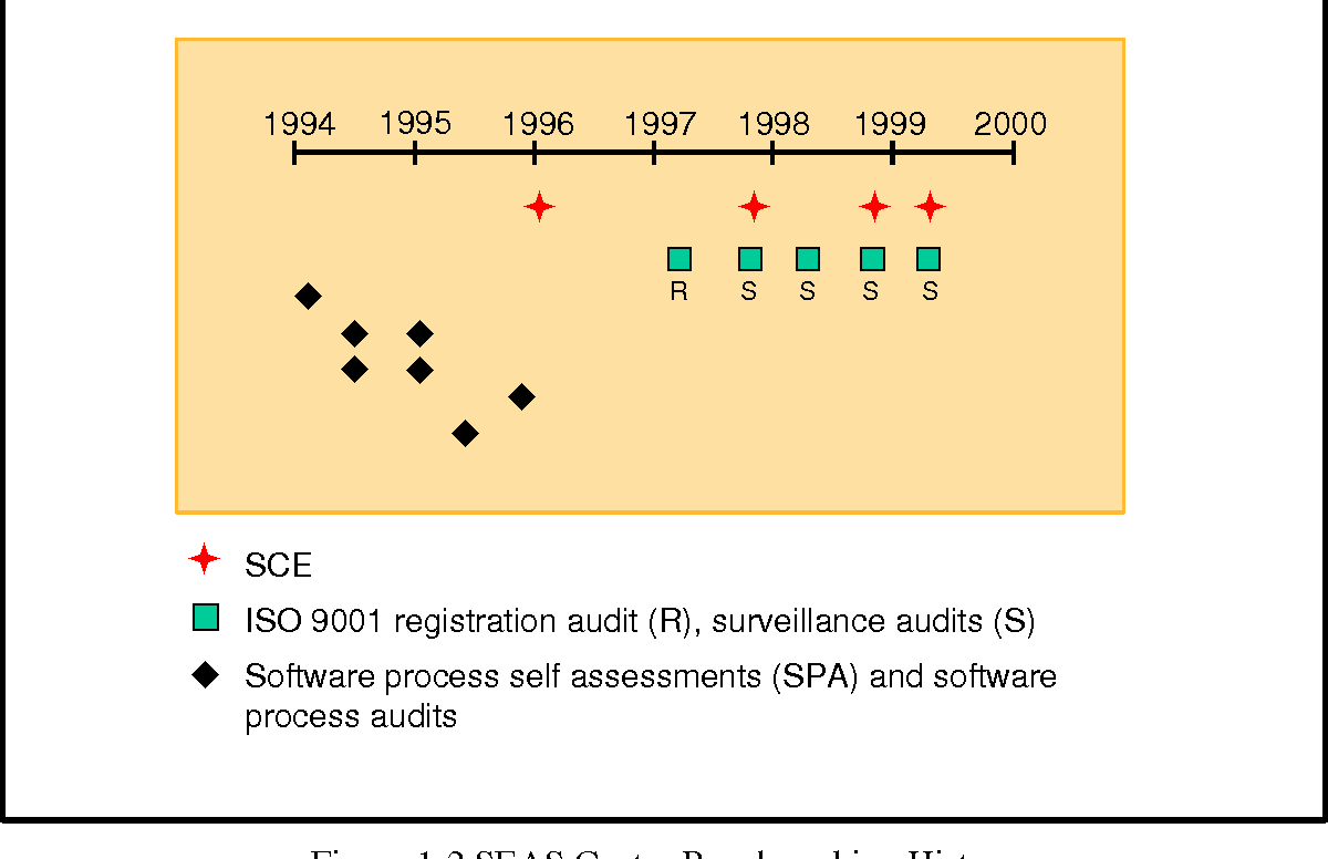 Figure 1-2 SEAS Center Benchmarking History