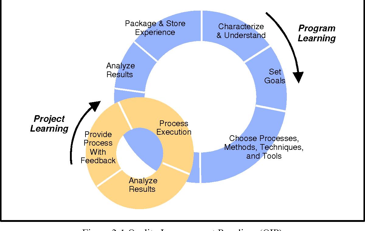 Figure 2-1 Quality Improvement Paradigm (QIP)