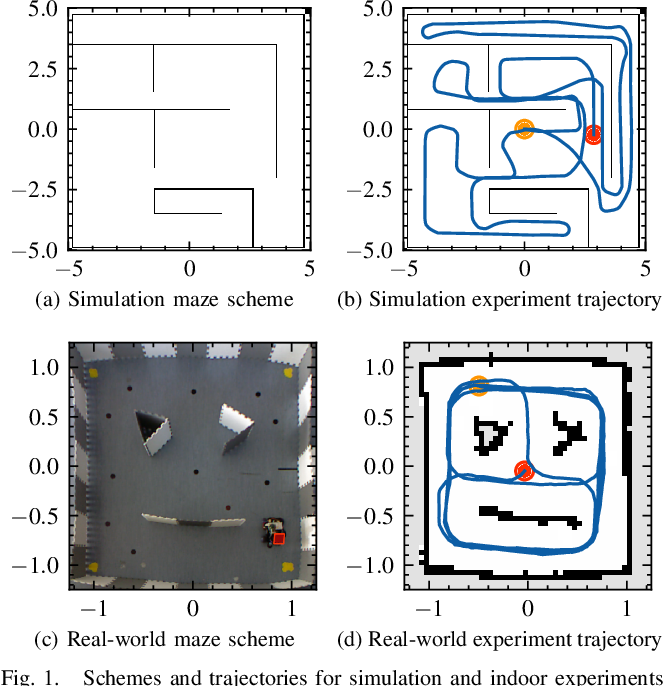 Figure 1 for A Biologically Inspired Global Localization System for Mobile Robots Using LiDAR Sensor