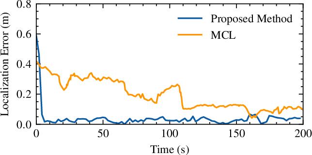 Figure 4 for A Biologically Inspired Global Localization System for Mobile Robots Using LiDAR Sensor