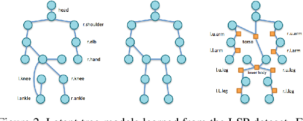 Figure 3 for Beyond Physical Connections: Tree Models in Human Pose Estimation