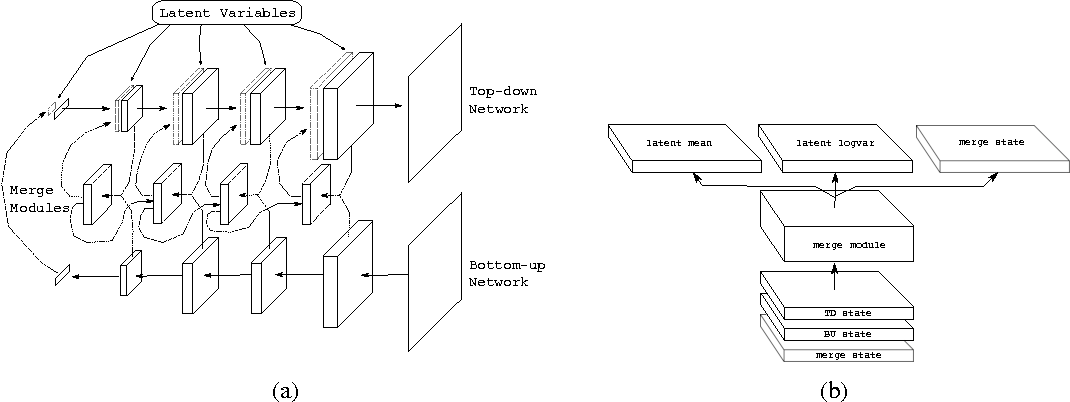 Figure 1 for An Architecture for Deep, Hierarchical Generative Models