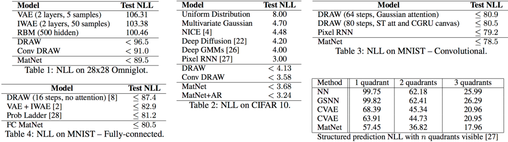 Figure 2 for An Architecture for Deep, Hierarchical Generative Models