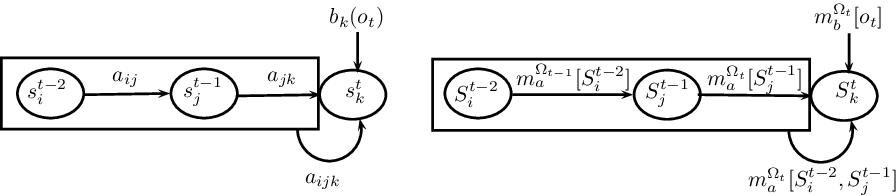 Figure 2 for Second-Order Belief Hidden Markov Models