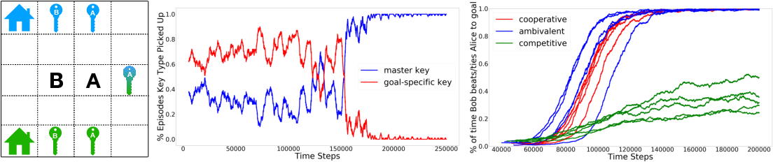 Figure 3 for Learning to Share and Hide Intentions using Information Regularization