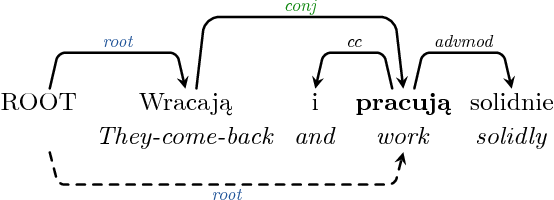 Figure 4 for IMS at the PolEval 2018: A Bulky Ensemble Depedency Parser meets 12 Simple Rules for Predicting Enhanced Dependencies in Polish