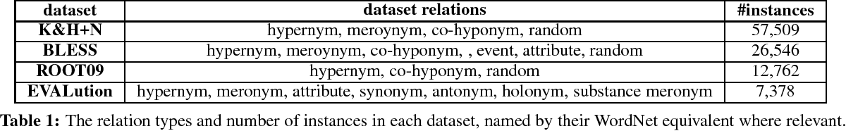 Figure 2 for Path-based vs. Distributional Information in Recognizing Lexical Semantic Relations