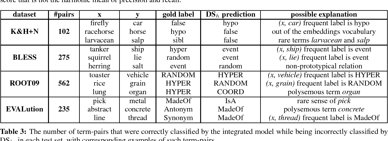 Figure 4 for Path-based vs. Distributional Information in Recognizing Lexical Semantic Relations
