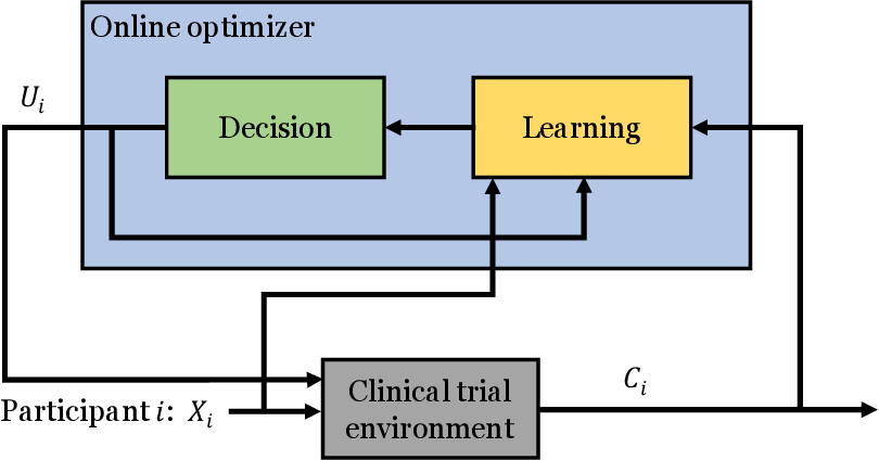 Figure 1 for A Contextual-bandit-based Approach for Informed Decision-making in Clinical Trials