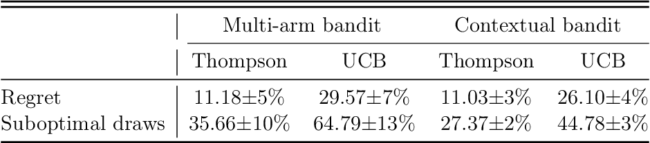 Figure 2 for A Contextual-bandit-based Approach for Informed Decision-making in Clinical Trials