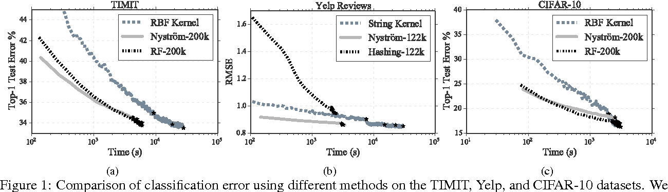 Figure 2 for Large Scale Kernel Learning using Block Coordinate Descent