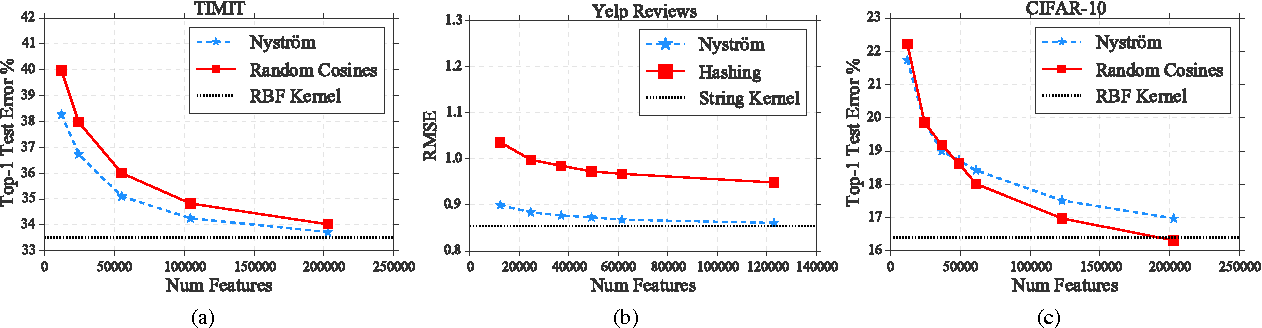 Figure 4 for Large Scale Kernel Learning using Block Coordinate Descent