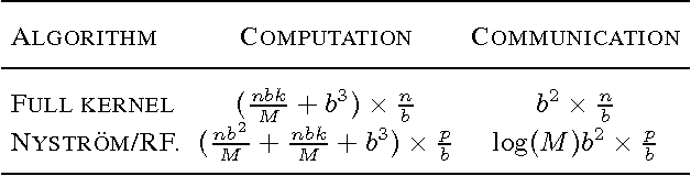 Figure 1 for Large Scale Kernel Learning using Block Coordinate Descent