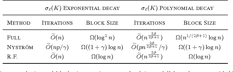 Figure 3 for Large Scale Kernel Learning using Block Coordinate Descent