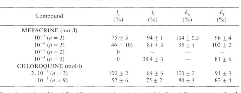 Table 1. Effects of mepacrine and chloroquine on ionic currents