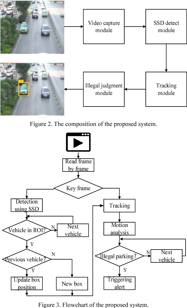Figure 2 for Real-Time Illegal Parking Detection System Based on Deep Learning