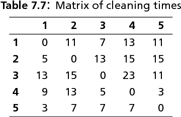 table 7.7