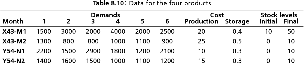 table 8.10