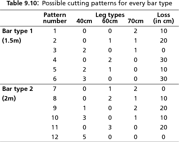 table 9.10
