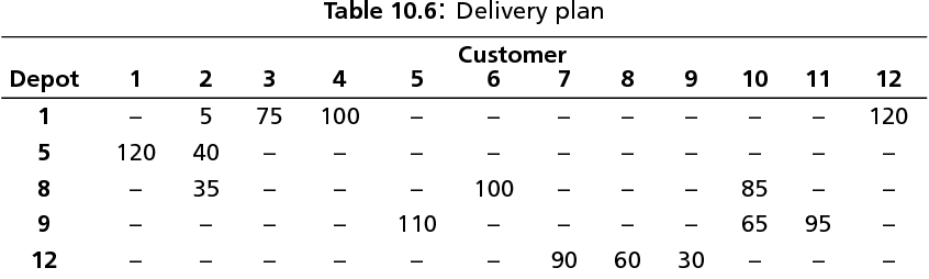 table 10.6