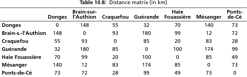 table 10.8