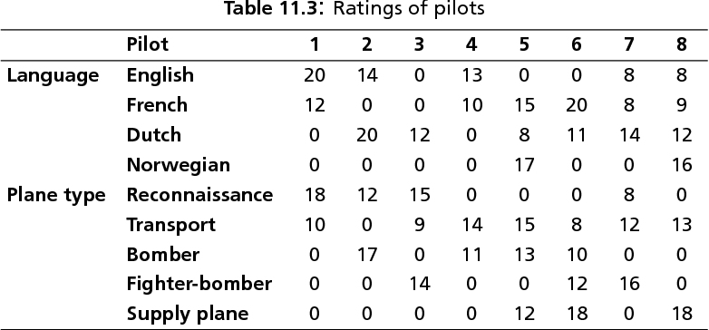 table 11.3