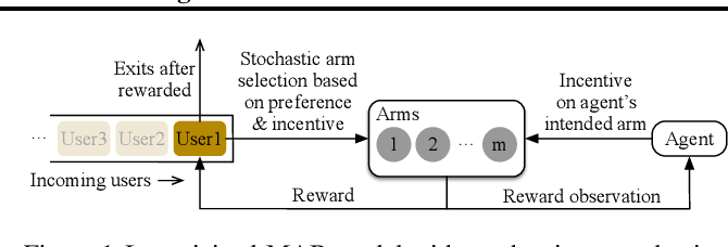 Figure 1 for Incentivized Bandit Learning with Self-Reinforcing User Preferences