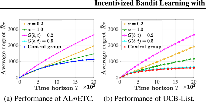 Figure 3 for Incentivized Bandit Learning with Self-Reinforcing User Preferences