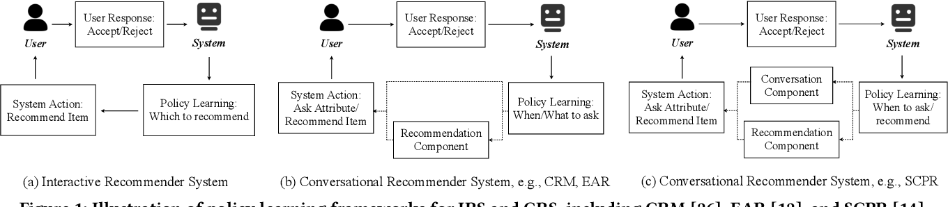 Figure 1 for Unified Conversational Recommendation Policy Learning via Graph-based Reinforcement Learning