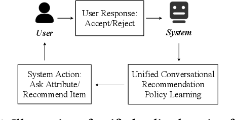 Figure 3 for Unified Conversational Recommendation Policy Learning via Graph-based Reinforcement Learning