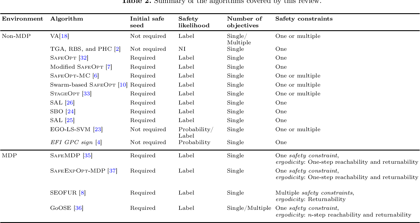 Figure 2 for Safe Learning and Optimization Techniques: Towards a Survey of the State of the Art