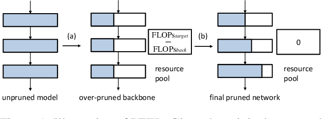Figure 1 for Network Pruning via Resource Reallocation