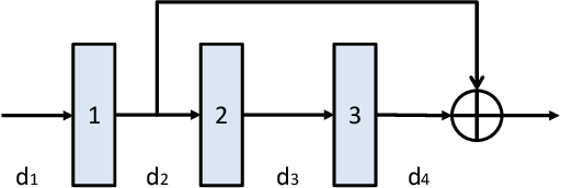 Figure 3 for Network Pruning via Resource Reallocation