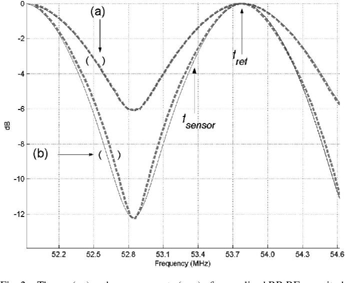 Self Referencing Fiber Optic Intensity Sensors Using Ring Resonators