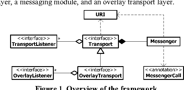 Figure 4 from A framework for constructing peer-to-peer overlay