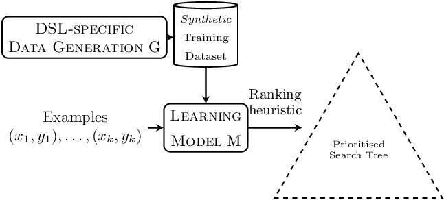 Figure 1 for Data Generation for Neural Programming by Example