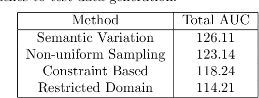 Figure 4 for Data Generation for Neural Programming by Example